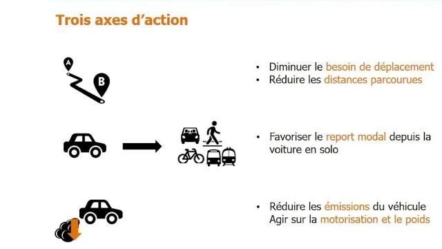 webinaire de Centrale-Energies : Organiser la mobilité quotidienne bas carbone.